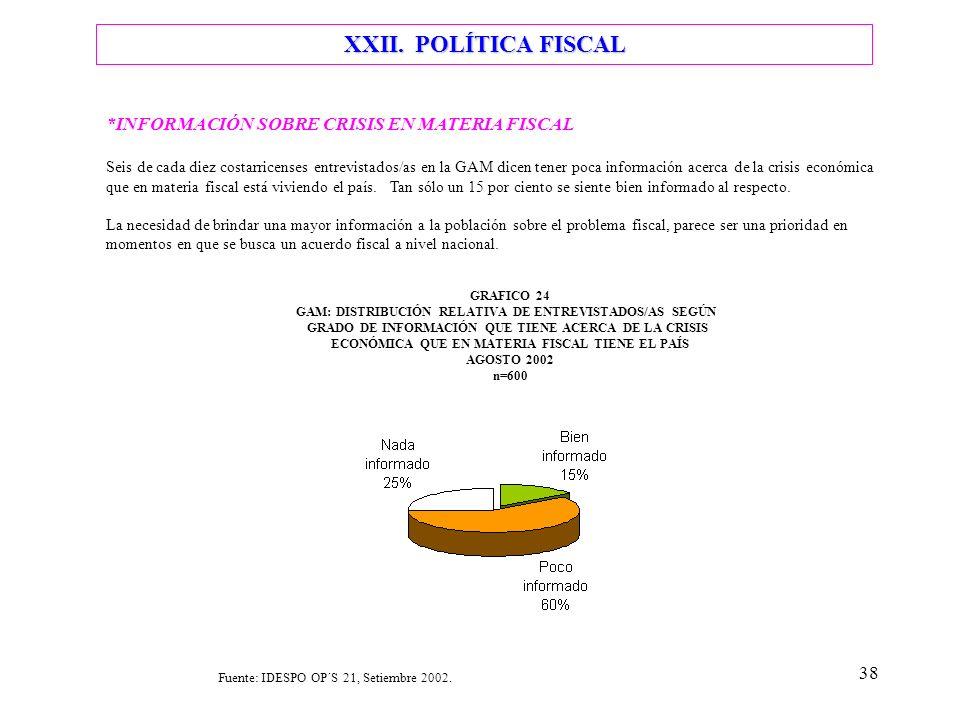 38 XXII. POLÍTICA FISCAL *INFORMACIÓN SOBRE CRISIS EN MATERIA FISCAL Seis de cada diez costarricenses entrevistados/as en la GAM dicen tener poca info