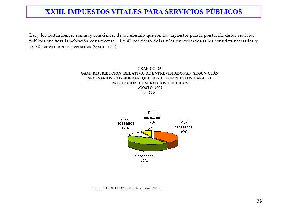 39 Las y los costarricenses son muy conscientes de lo necesario que son los impuestos para la prestación de los servicios públicos que goza la poblaci