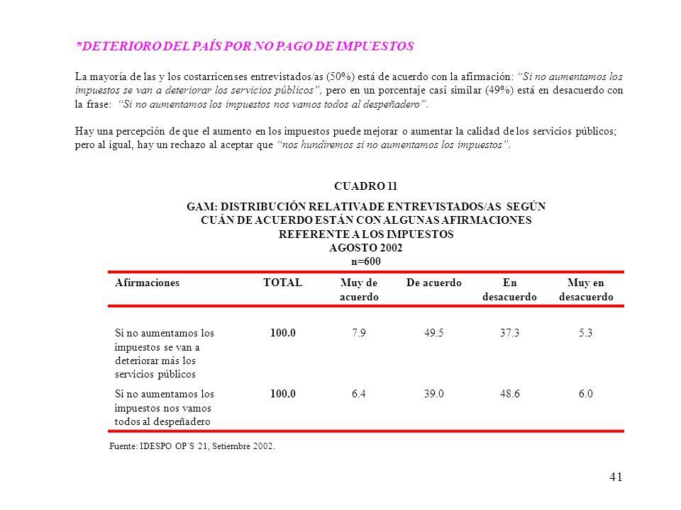 41 *DETERIORO DEL PAÍS POR NO PAGO DE IMPUESTOS La mayoría de las y los costarricenses entrevistados/as (50%) está de acuerdo con la afirmación: Si no aumentamos los impuestos se van a deteriorar los servicios públicos, pero en un porcentaje casi similar (49%) está en desacuerdo con la frase: Si no aumentamos los impuestos nos vamos todos al despeñadero.