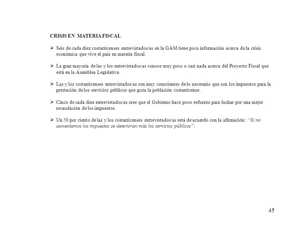 45 CRISIS EN MATERIA FISCAL Seis de cada diez costarricenses entrevistados/as en la GAM tiene poca información acerca de la crisis económica que vive el país en materia fiscal.