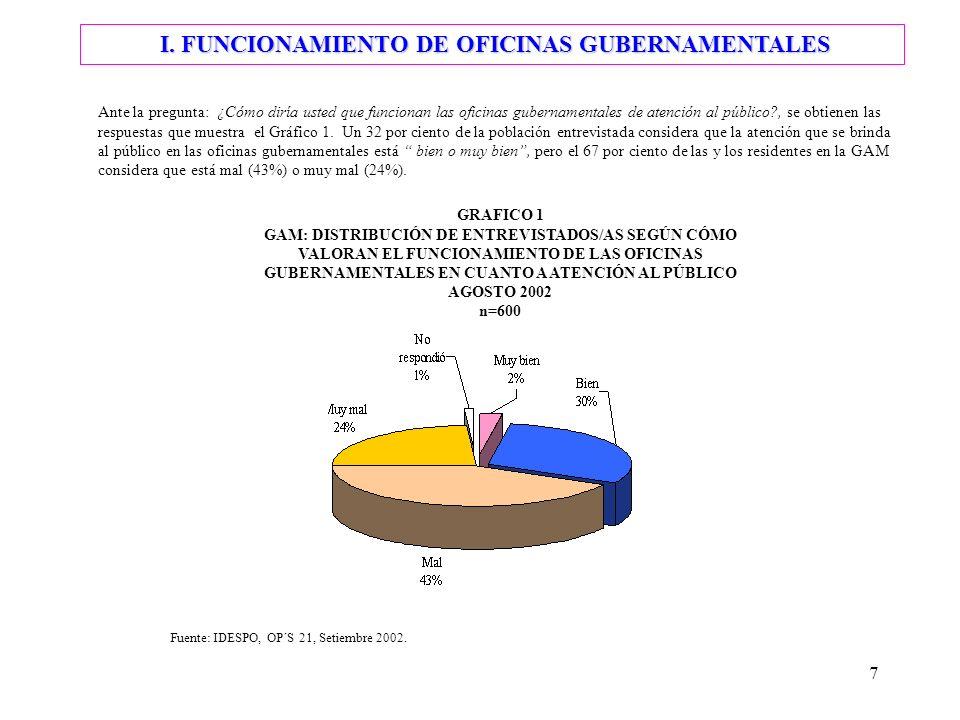 7 Ante la pregunta: ¿Cómo diría usted que funcionan las oficinas gubernamentales de atención al público?, se obtienen las respuestas que muestra el Gráfico 1.