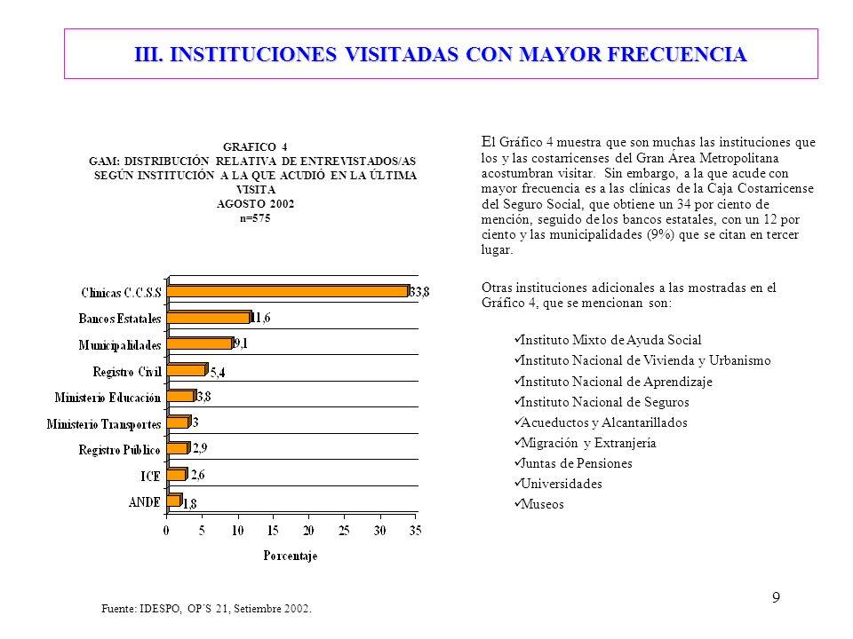 9 III. INSTITUCIONES VISITADAS CON MAYOR FRECUENCIA E l Gráfico 4 muestra que son muchas las instituciones que los y las costarricenses del Gran Área