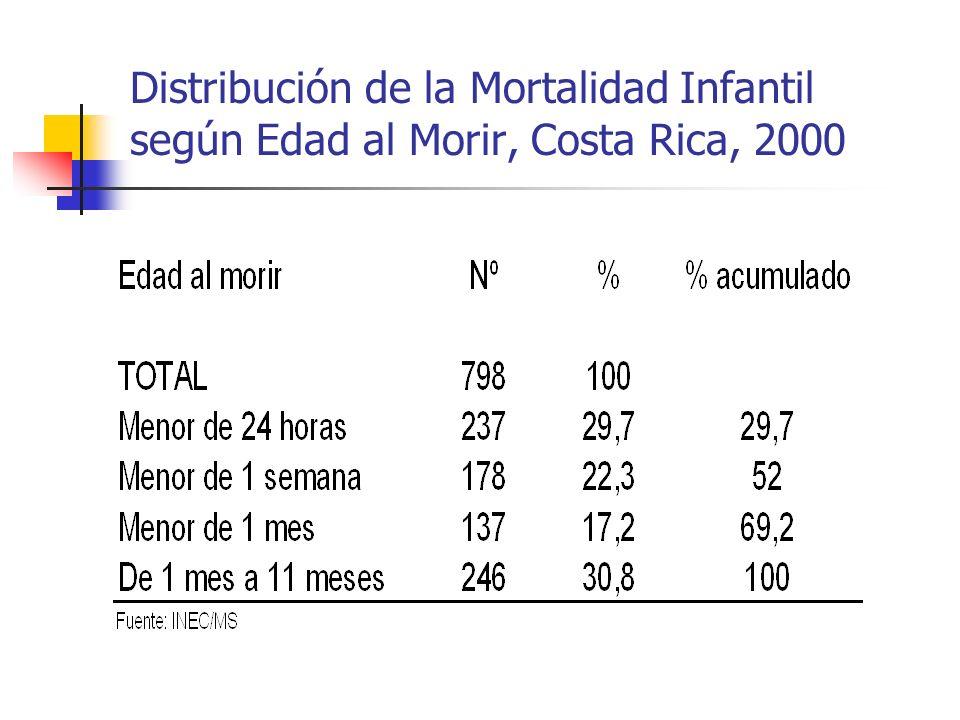 Distribución de la Mortalidad Infantil según Edad al Morir, Costa Rica, 2000