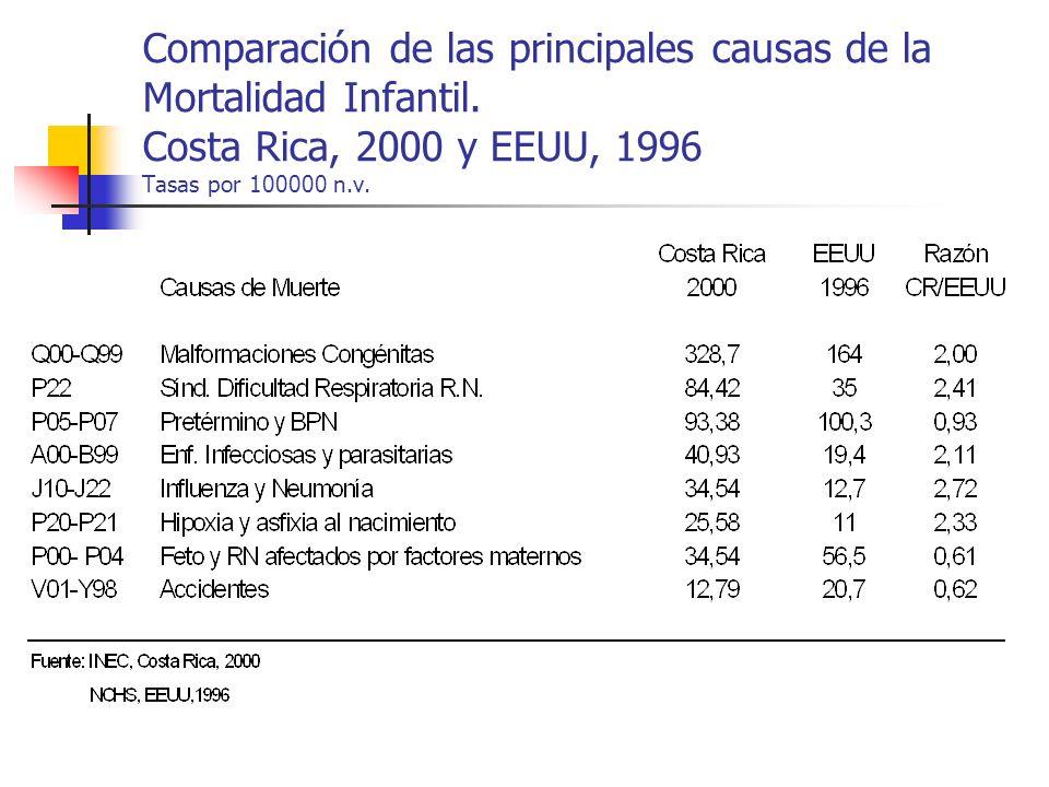 Comparación de las principales causas de la Mortalidad Infantil. Costa Rica, 2000 y EEUU, 1996 Tasas por 100000 n.v.