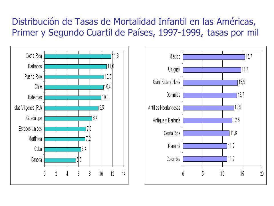 Distribución de Tasas de Mortalidad Infantil en las Américas, Primer y Segundo Cuartil de Países, 1997-1999, tasas por mil