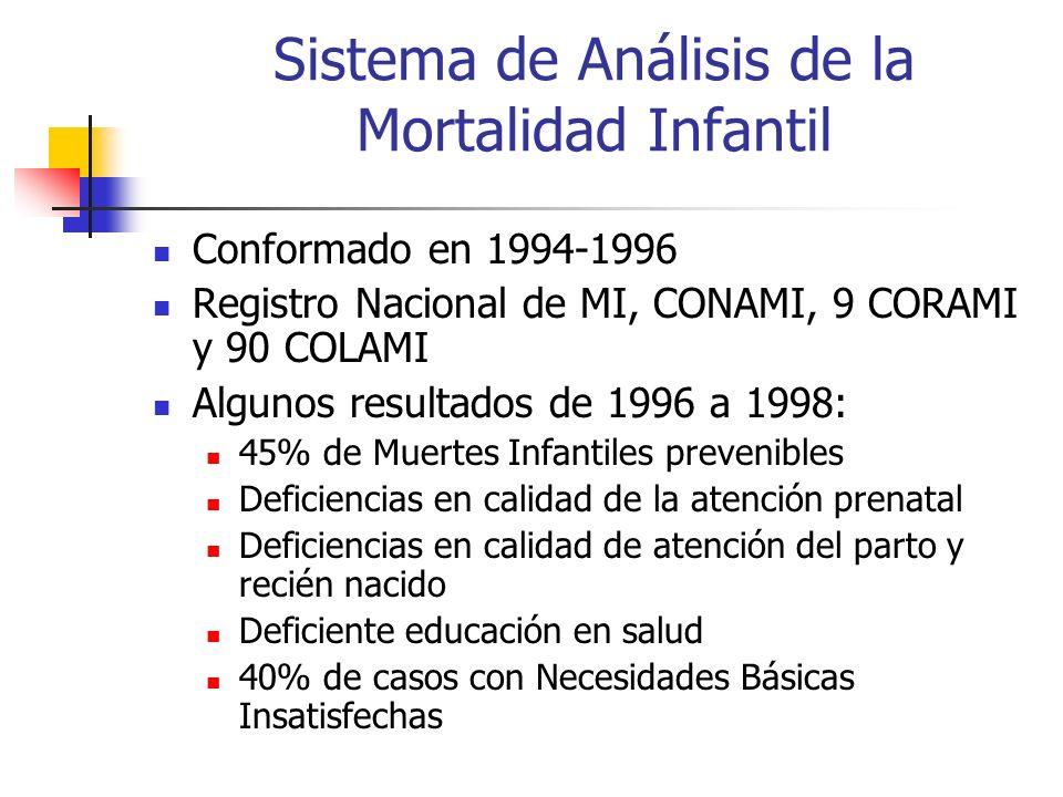 Sistema de Análisis de la Mortalidad Infantil Conformado en 1994-1996 Registro Nacional de MI, CONAMI, 9 CORAMI y 90 COLAMI Algunos resultados de 1996