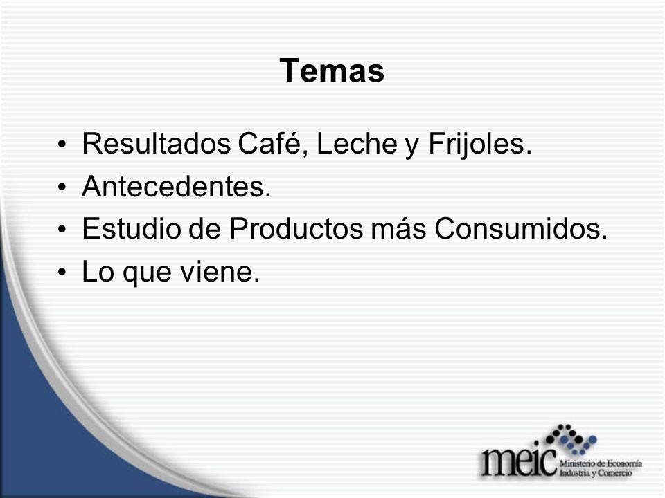 Resultados Café, Leche y Frijoles