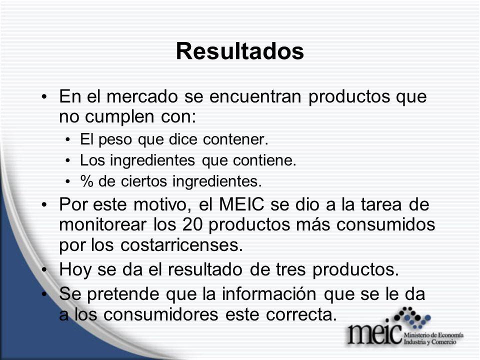 Resultados Café Factores analizados: Cumplimiento del peso declarado.