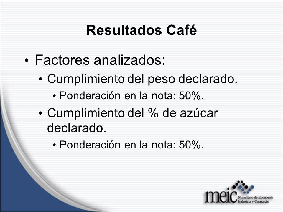 Resultados Leche Factores analizados: Cumplimiento del peso declarado.