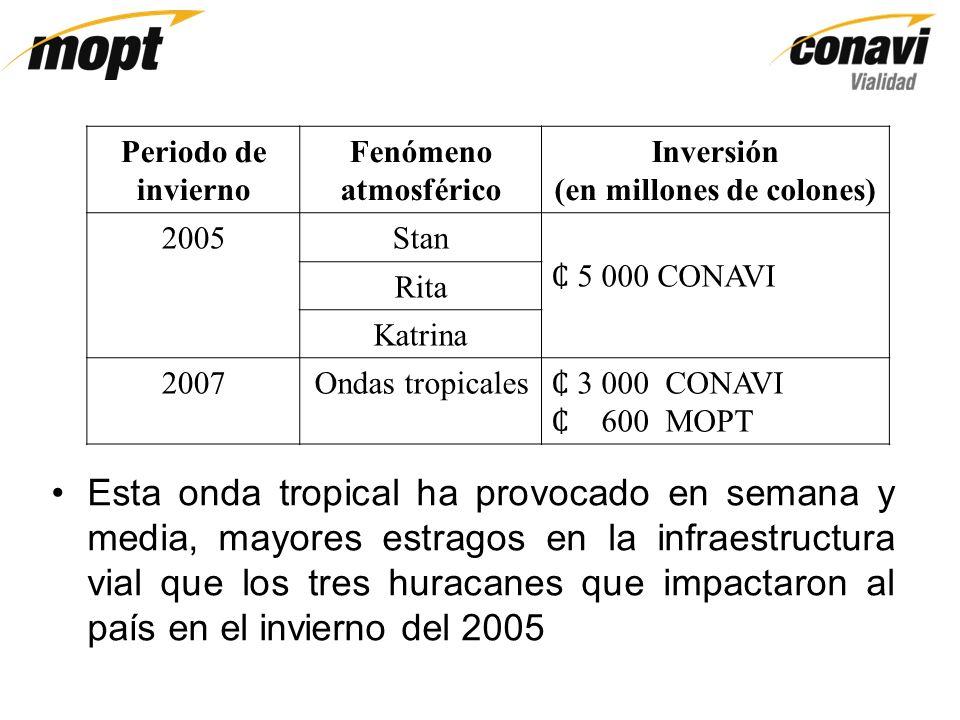 Periodo de invierno Fenómeno atmosférico Inversión (en millones de colones) 2005Stan 5 000 CONAVI Rita Katrina 2007Ondas tropicales 3 000 CONAVI 600 M