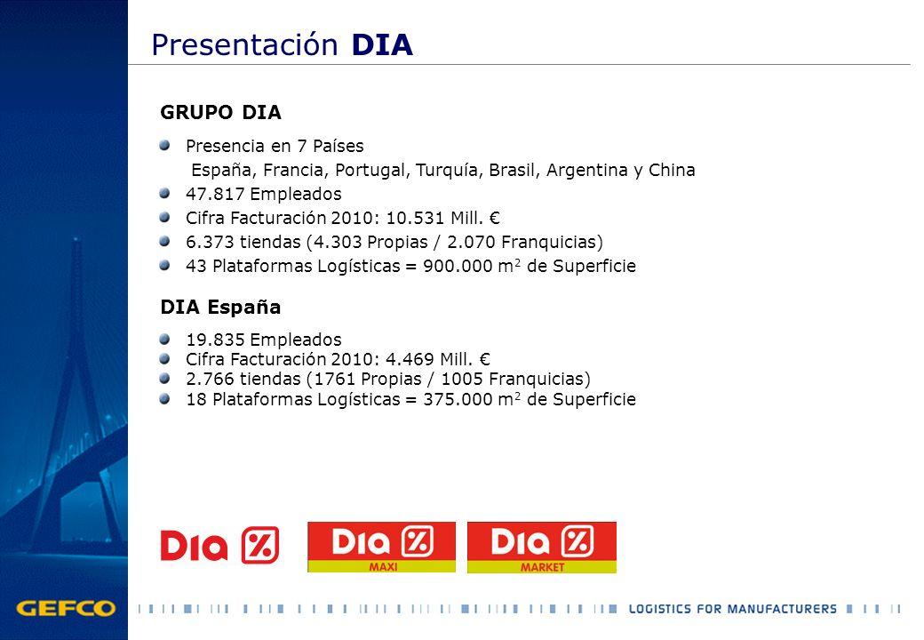 Presentación DIA GRUPO DIA Presencia en 7 Países España, Francia, Portugal, Turquía, Brasil, Argentina y China 47.817 Empleados Cifra Facturación 2010
