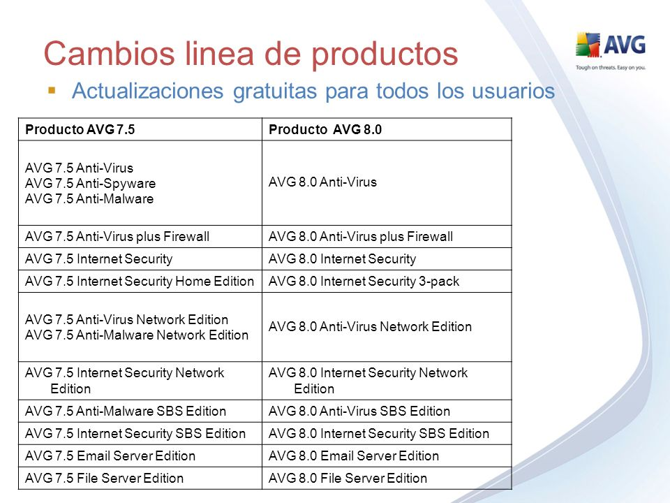 Cambios linea de productos Actualizaciones gratuitas para todos los usuarios Producto AVG 7.5Producto AVG 8.0 AVG 7.5 Anti-Virus AVG 7.5 Anti-Spyware AVG 7.5 Anti-Malware AVG 8.0 Anti-Virus AVG 7.5 Anti-Virus plus FirewallAVG 8.0 Anti-Virus plus Firewall AVG 7.5 Internet SecurityAVG 8.0 Internet Security AVG 7.5 Internet Security Home EditionAVG 8.0 Internet Security 3-pack AVG 7.5 Anti-Virus Network Edition AVG 7.5 Anti-Malware Network Edition AVG 8.0 Anti-Virus Network Edition AVG 7.5 Internet Security Network Edition AVG 8.0 Internet Security Network Edition AVG 7.5 Anti-Malware SBS EditionAVG 8.0 Anti-Virus SBS Edition AVG 7.5 Internet Security SBS EditionAVG 8.0 Internet Security SBS Edition AVG 7.5  Server EditionAVG 8.0  Server Edition AVG 7.5 File Server EditionAVG 8.0 File Server Edition