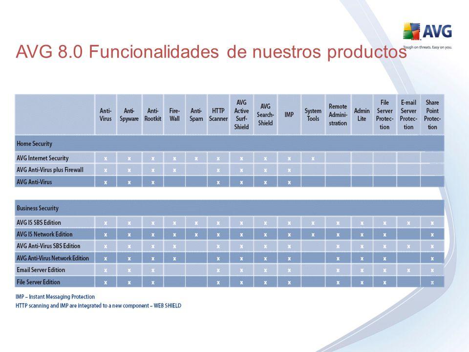 AVG 8.0 Funcionalidades de nuestros productos