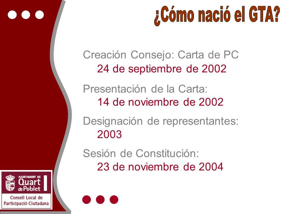 Creación Consejo: Carta de PC 24 de septiembre de 2002 Presentación de la Carta: 14 de noviembre de 2002 Designación de representantes: 2003 Sesión de