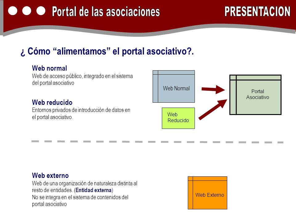 ¿ Cómo alimentamos el portal asociativo?. Web Externo Web Normal Portal Asociativo Web Reducido Web normal Web de acceso público, integrado en el sist