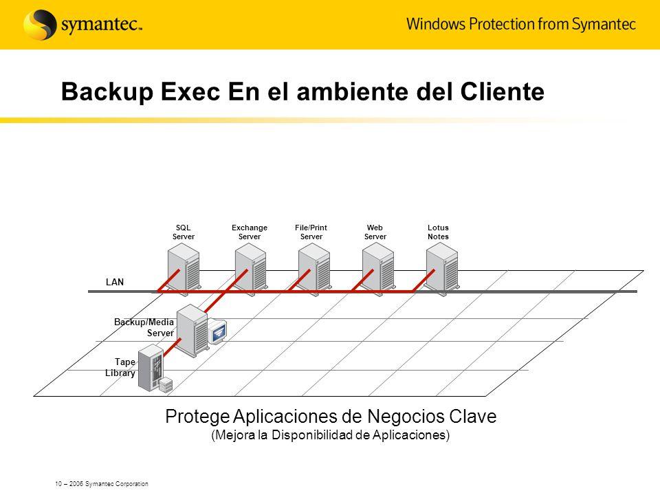 10 – 2006 Symantec Corporation Exchange Server SQL Server Backup Exec En el ambiente del Cliente Protege Aplicaciones de Negocios Clave (Mejora la Dis