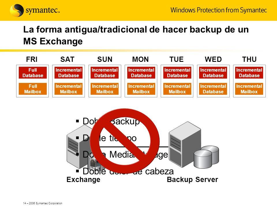 14 – 2006 Symantec Corporation La forma antigua/tradicional de hacer backup de un MS Exchange SUNMONTUEWEDTHUFRISAT Full Database Full Mailbox Increme