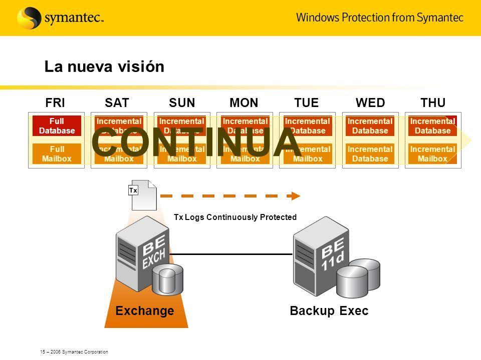 15 – 2006 Symantec Corporation La nueva visión SUNMONTUEWEDTHUFRISAT ExchangeBackup Exec Full Mailbox Incremental Database Incremental Mailbox Increme