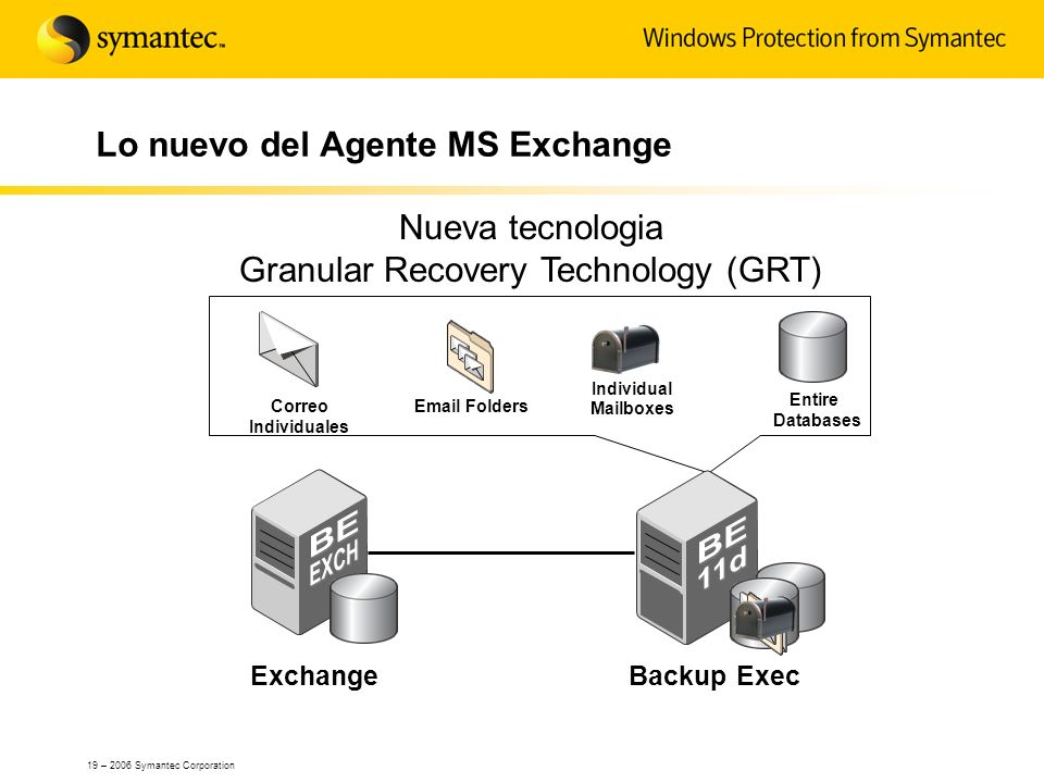 19 – 2006 Symantec Corporation Lo nuevo del Agente MS Exchange ExchangeBackup Exec Correo Individuales Email Folders Entire Databases Individual Mailb