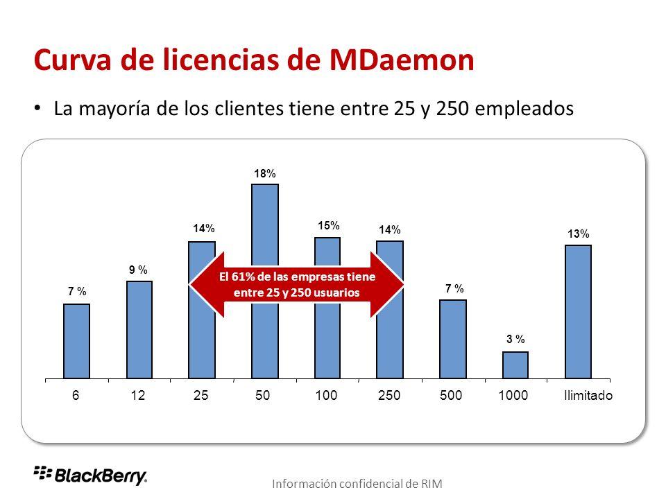 Curva de licencias de MDaemon La mayoría de los clientes tiene entre 25 y 250 empleados 61225501002505001000Ilimitado 7 % 9 % 14% 18% 15% 14% 7 % 3 %