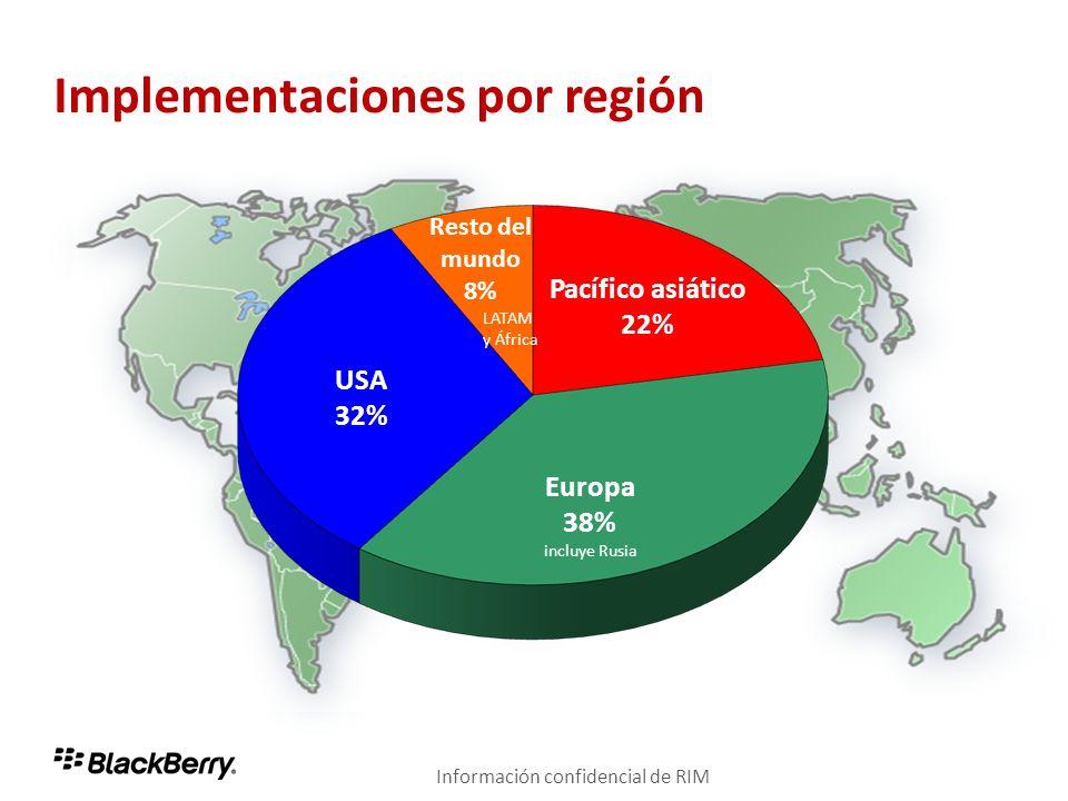 Implementaciones por región Europa 38 % Europa 38% Pacífico asiático 22% Resto del mundo 8% USA 32% LATAM y África incluye Rusia Información confidenc