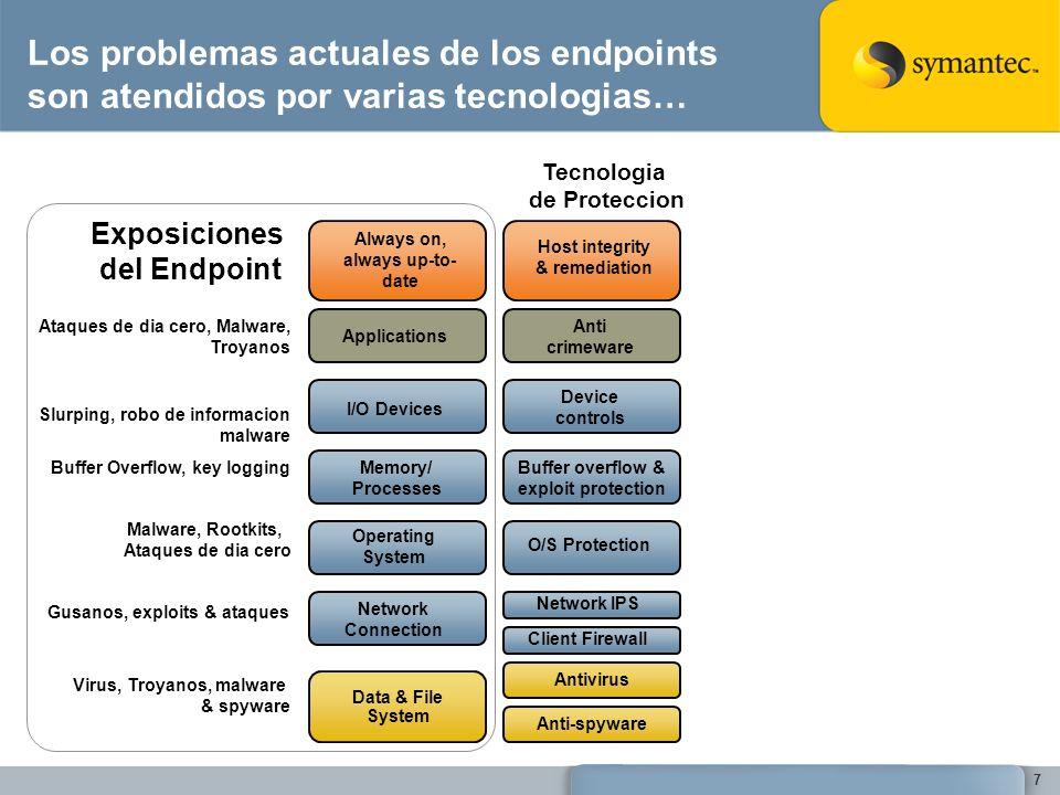 7 Los problemas actuales de los endpoints son atendidos por varias tecnologias… Client Firewall O/S Protection Buffer overflow & exploit protection An