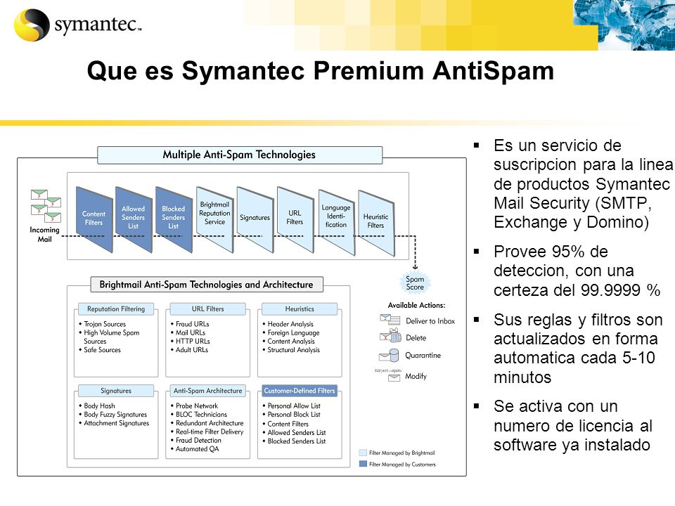 Que es Symantec Premium AntiSpam Es un servicio de suscripcion para la linea de productos Symantec Mail Security (SMTP, Exchange y Domino) Provee 95%