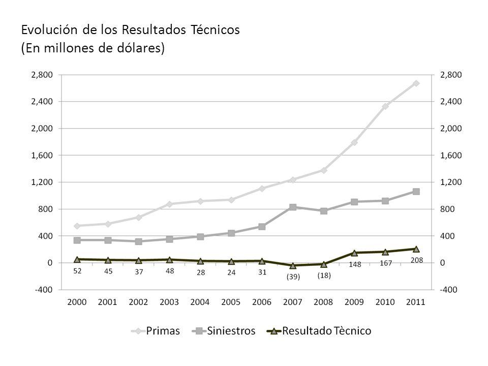 OCTUBRE 2012 Evolución de los Resultados Técnicos (En millones de dólares)