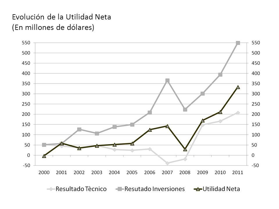 OCTUBRE 2012 Evolución de la Utilidad Neta (En millones de dólares)