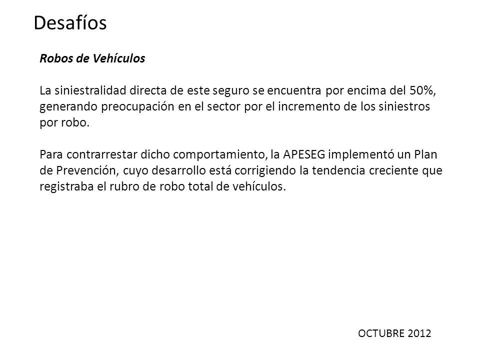 OCTUBRE 2012 Desafíos Robos de Vehículos La siniestralidad directa de este seguro se encuentra por encima del 50%, generando preocupación en el sector