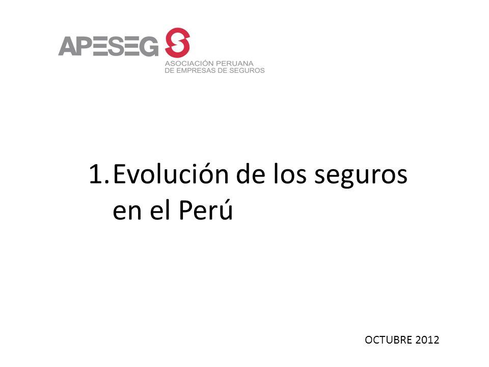 OCTUBRE 2012 1.Evolución de los seguros en el Perú