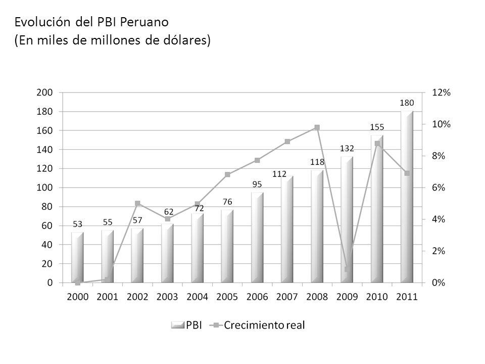 OCTUBRE 2012 Evolución del PBI Peruano (En miles de millones de dólares) Entre los años 2000 y 2011 el PBI creció a un promedio de 5% anual, con tasas entre 1% y 10%.