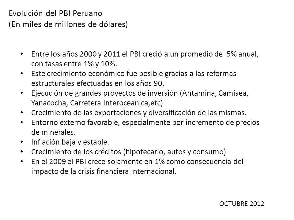 OCTUBRE 2012 Evolución del PBI Peruano (En miles de millones de dólares) Entre los años 2000 y 2011 el PBI creció a un promedio de 5% anual, con tasas
