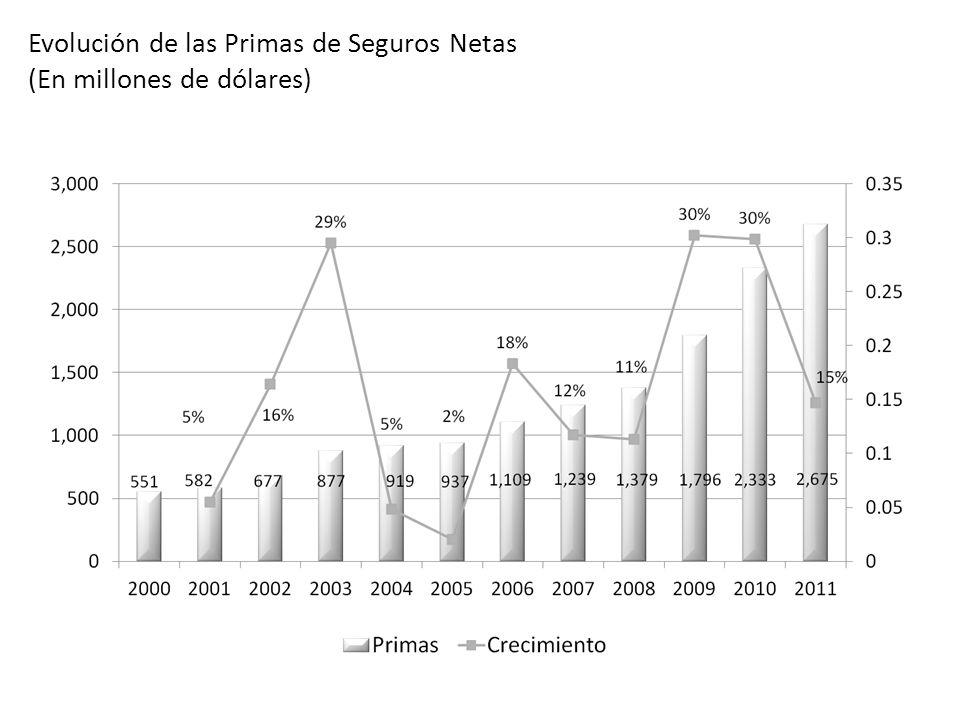 OCTUBRE 2012 Evolución de las Primas de Seguros Netas - Por Ramos (En millones de dólares) Reenfoque a tarifas técnicas Reja 2003 y 2008