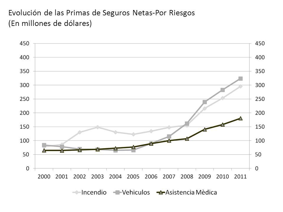OCTUBRE 2012 Evolución de las Primas de Seguros Netas-Por Riesgos (En millones de dólares)