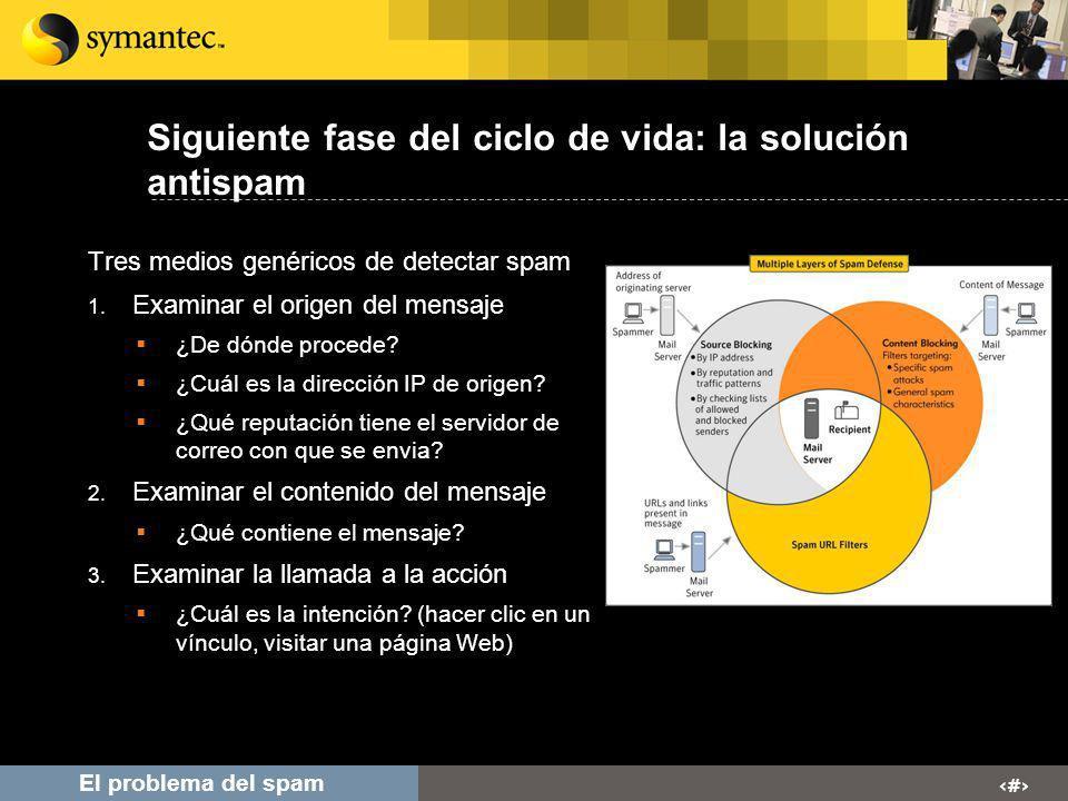 # El problema del spam Siguiente fase del ciclo de vida: la solución antispam Tres medios genéricos de detectar spam 1. Examinar el origen del mensaje