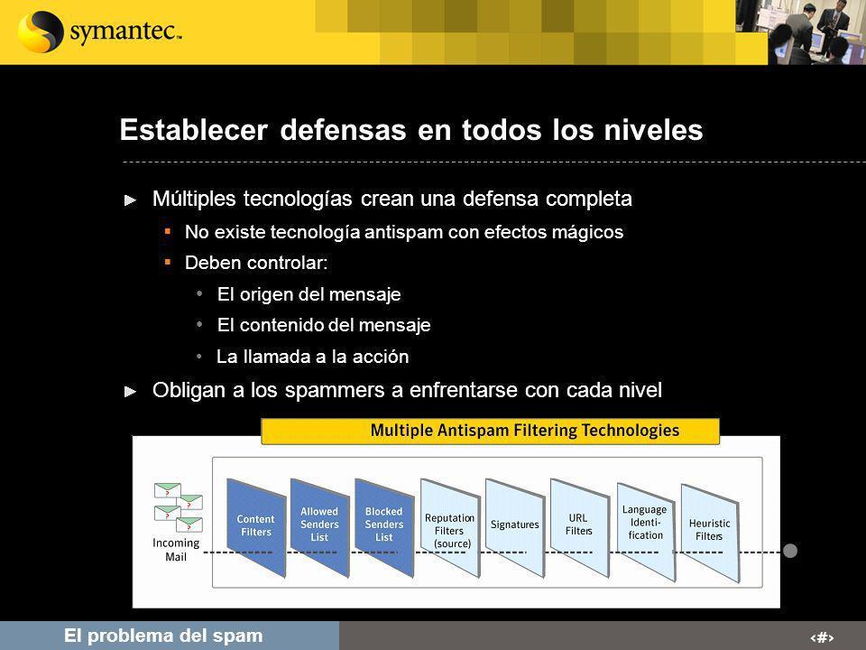 # El problema del spam Establecer defensas en todos los niveles Múltiples tecnologías crean una defensa completa No existe tecnología antispam con efe