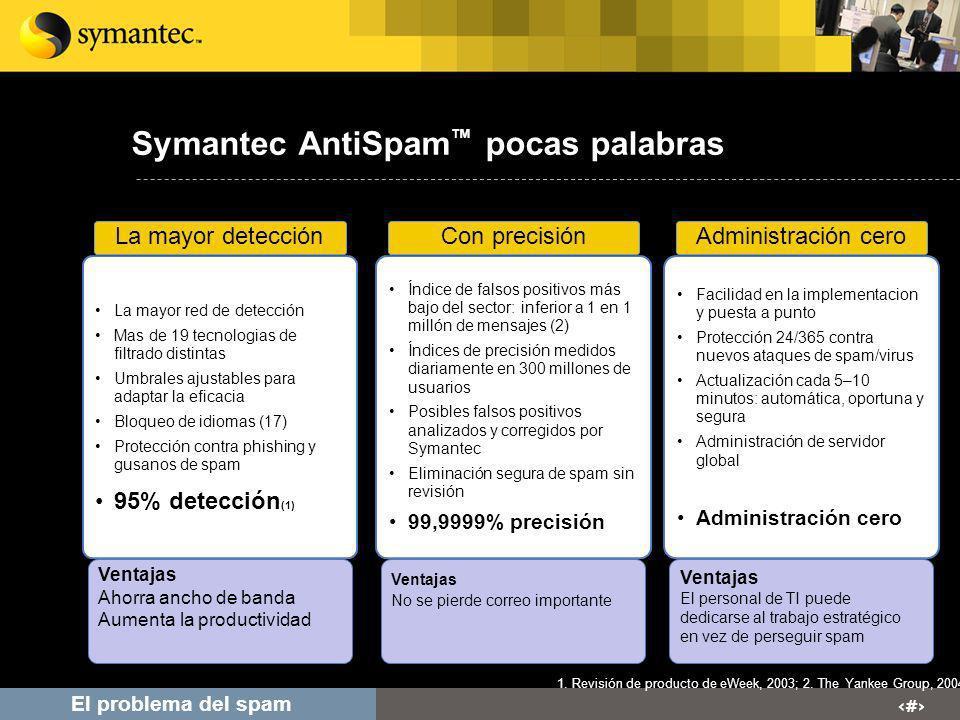 # El problema del spam Symantec AntiSpam pocas palabras La mayor red de detección Mas de 19 tecnologias de filtrado distintas Umbrales ajustables para