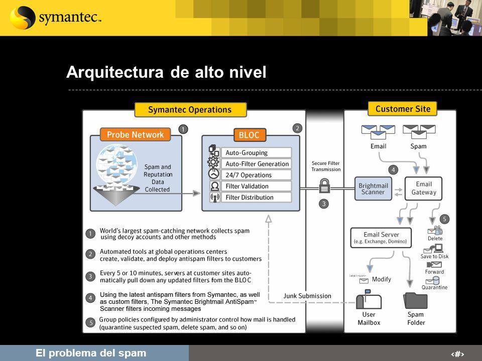 # El problema del spam Arquitectura de alto nivel