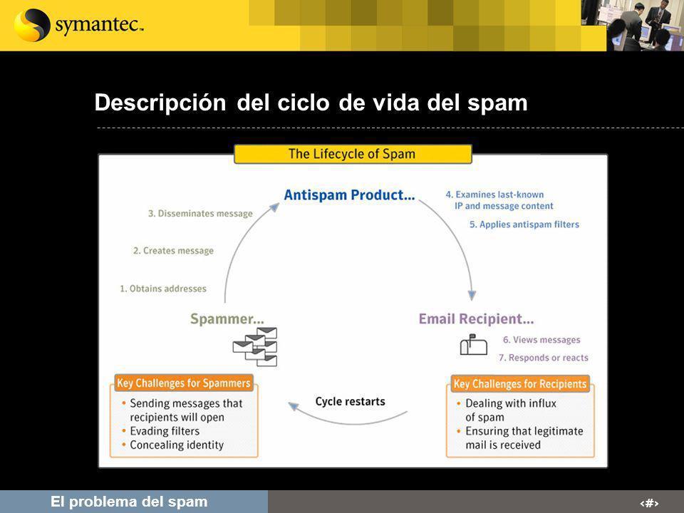 # El problema del spam Los spammers necesitan eludir los filtros Objetivo de los spammers: esquivar las herramientas de filtrado que examinan el contenido del mensaje Los filtros pueden ser sorteados introduciendo contenido aleatorio y variaciones Los spammers cuentan con metodos avanzados para eludir los filtros Insertar HTML aleatorizado Disfrazar y ocultar URLs y vínculos a páginas de spam Las tácticas evolucionan constantemente