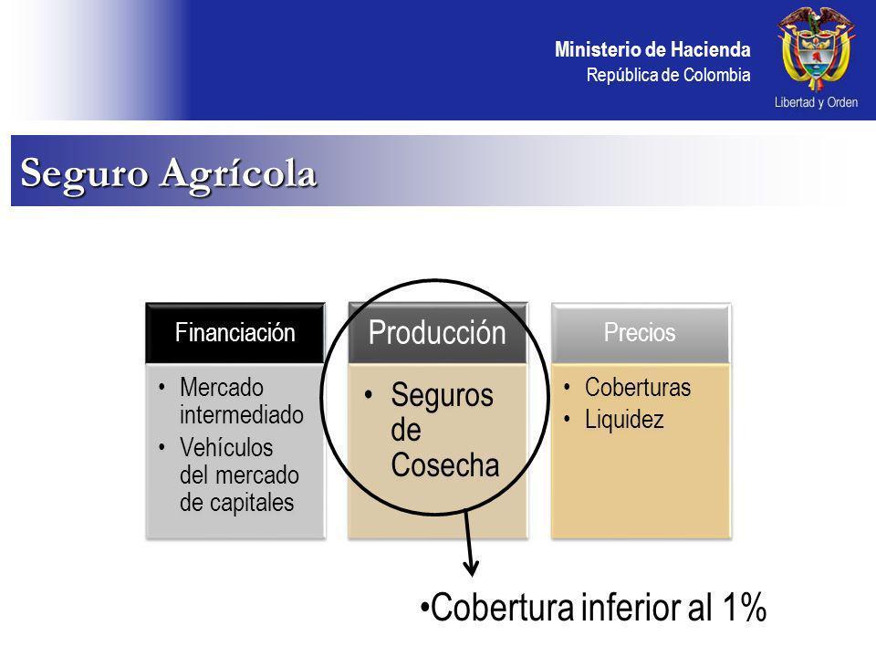 Ministerio de Hacienda República de Colombia Seguro Agrícola Financiación Mercado intermediado Vehículos del mercado de capitales Producción Seguros de Cosecha Precios Coberturas Liquidez Cobertura inferior al 1%