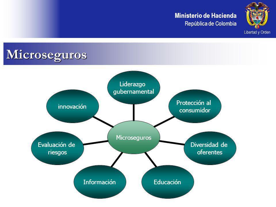 Ministerio de Hacienda República de Colombia Microseguros Microseguros Liderazgo gubernamental Protección al consumidor Diversidad de oferentes EducaciónInformación Evaluación de riesgos innovación