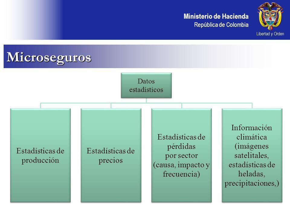 Ministerio de Hacienda República de Colombia Microseguros Datos estadísticos Estadísticas de producción Estadísticas de precios Estadísticas de pérdidas por sector (causa, impacto y frecuencia) Información climática (imágenes satelitales, estadísticas de heladas, precipitaciones,)