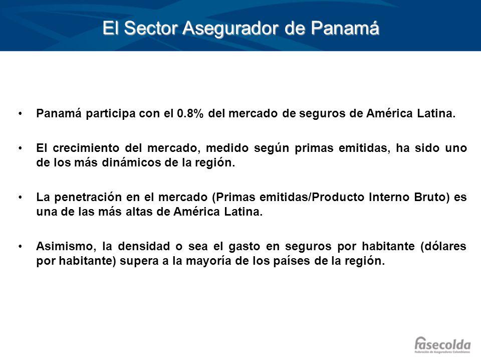 El Sector Asegurador de Panamá Panamá participa con el 0.8% del mercado de seguros de América Latina. El crecimiento del mercado, medido según primas