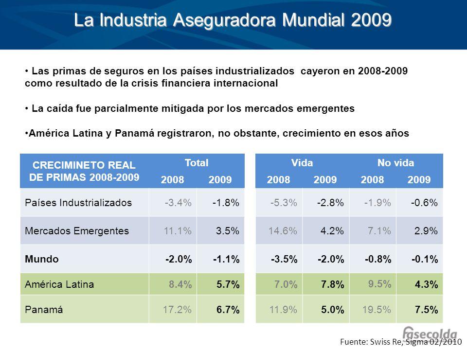 CRECIMINETO REAL DE PRIMAS 2008-2009 TotalVidaNo vida 200820092008200920082009 Países Industrializados-3.4%-1.8%-5.3%-2.8%-1.9%-0.6% Mercados Emergent