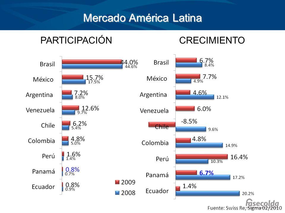 Mercado América Latina PARTICIPACIÓNCRECIMIENTO Fuente: Swiss Re, Sigma 02/2010