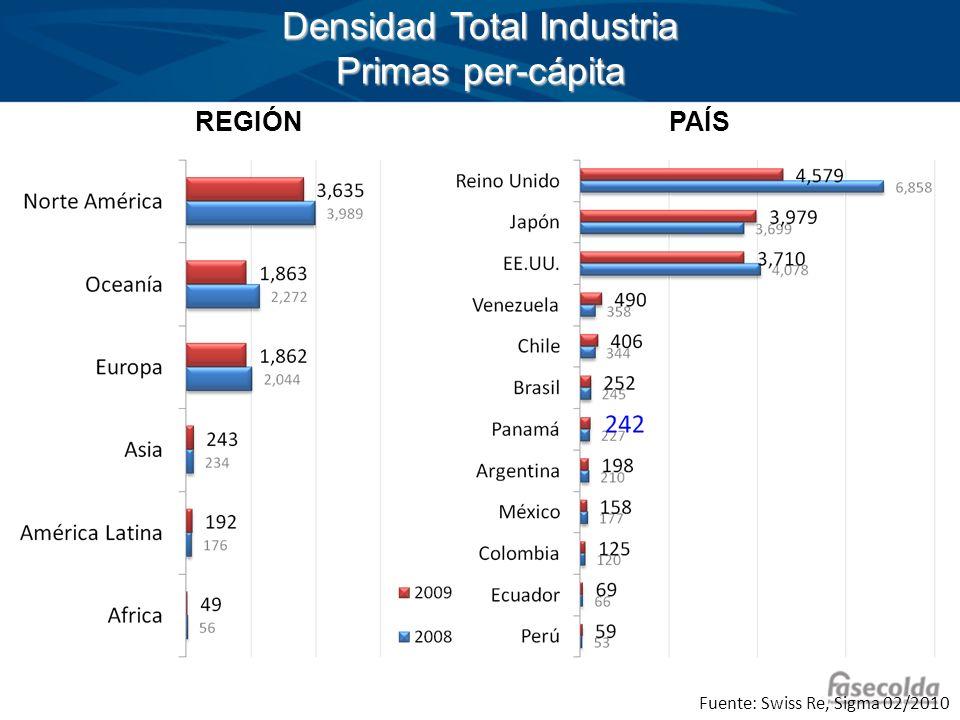 REGIÓNPAÍS Fuente: Swiss Re, Sigma 02/2010 Densidad Total Industria Primas per-cápita