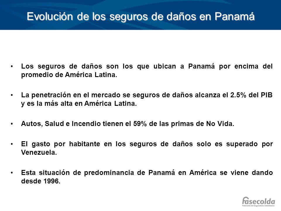 Evolución de los seguros de daños en Panamá Los seguros de daños son los que ubican a Panamá por encima del promedio de América Latina. La penetración