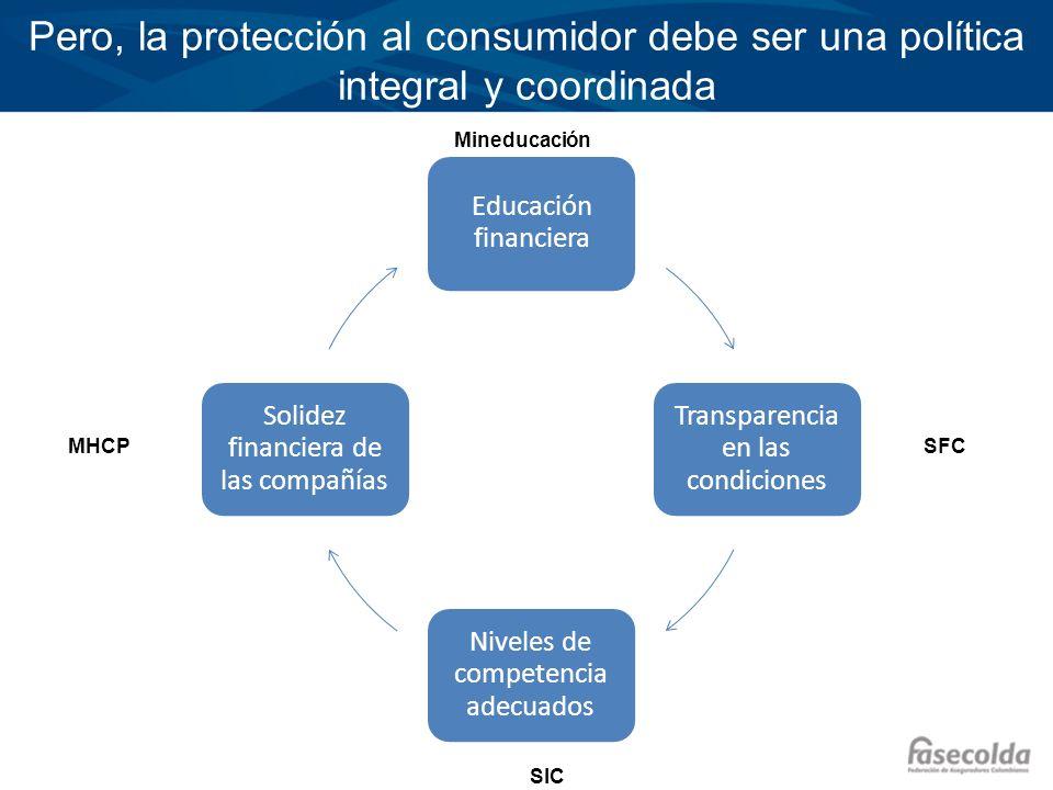 Pero, la protección al consumidor debe ser una política integral y coordinada Educación financiera Transparencia en las condiciones Niveles de compete