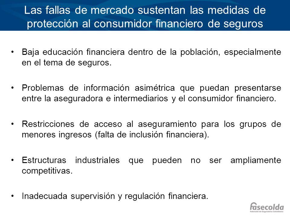 Las fallas de mercado sustentan las medidas de protección al consumidor financiero de seguros Baja educación financiera dentro de la población, especi